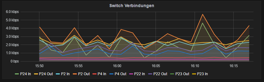 Grafana Network Traffic SNMP